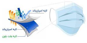 IMG 20201029 WA0021 1 300x150 - ماسک تنفسی سه لایه 50 عددی، اسپان باند با لایه ملت بلون و گیره بینی فلزی
