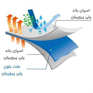 IMG 20201029 WA0023 1 300x300 - ماسک تنفسی سه لایه 50 عددی، اسپان باند با لایه ملت بلون و گیره بینی فلزی